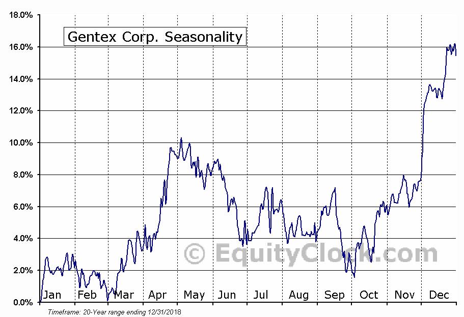 Gentex Corp. (NASD:GNTX) Seasonal Chart