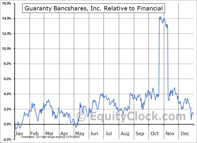 GNTY Relative to the Sector