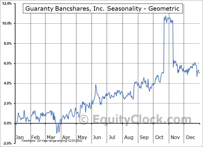 Guaranty Bancshares, Inc. (NASD:GNTY) Seasonality