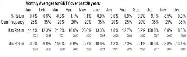 Monthly Seasonal Guaranty Bancshares, Inc. (NASD:GNTY)