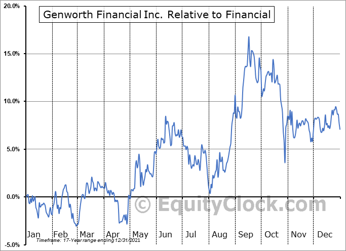 GNW Relative to the Sector
