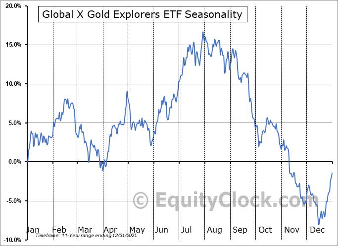 Global X Gold Explorers ETF (AMEX:GOEX) Seasonal Chart