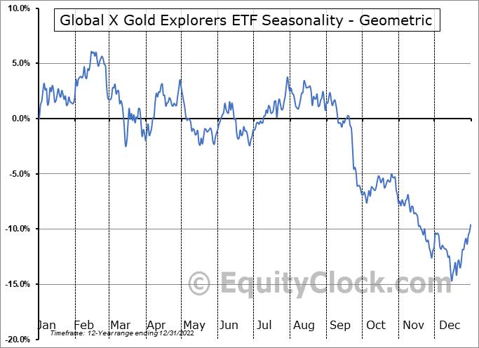 Global X Gold Explorers ETF (AMEX:GOEX) Seasonality