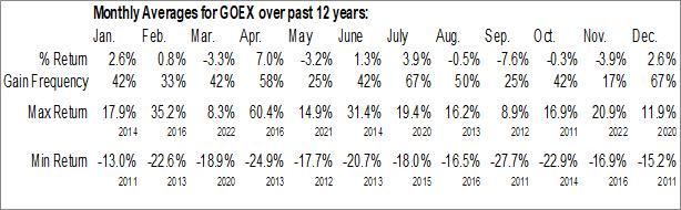 Monthly Seasonal Global X Gold Explorers ETF (AMEX:GOEX)