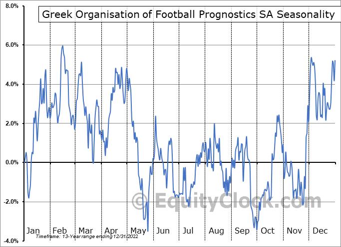 Greek Organisation of Football Prognostics SA (OTCMKT:GOFPY) Seasonality