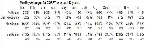 Monthly Seasonal Greek Organisation of Football Prognostics SA (OTCMKT:GOFPY)