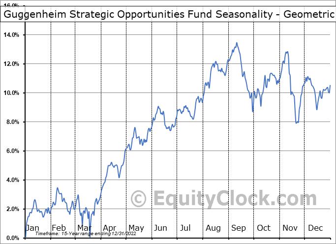 Guggenheim Strategic Opportunities Fund (NYSE:GOF) Seasonality