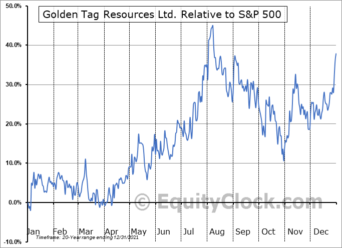 GOG.V Relative to the S&P 500