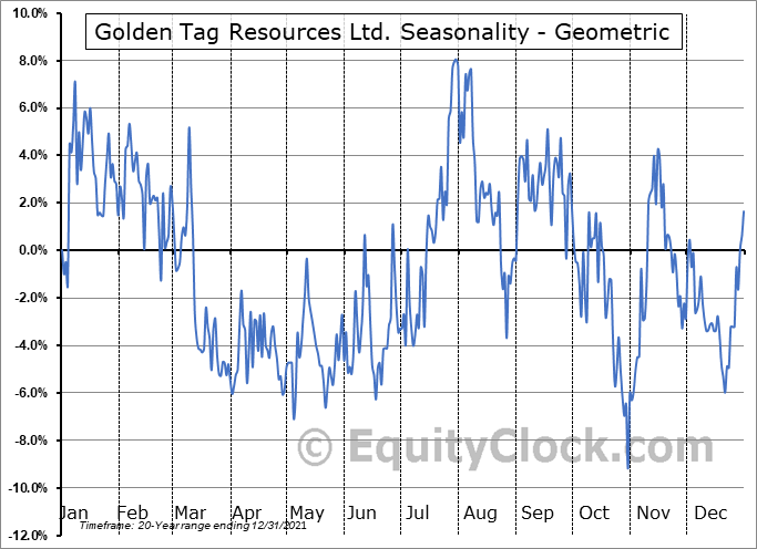 Golden Tag Resources Ltd. (TSXV:GOG.V) Seasonality