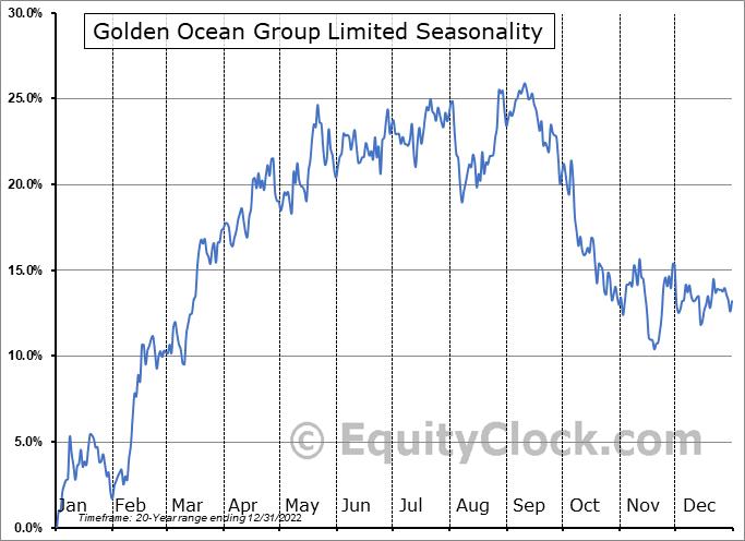 Golden Ocean Group Limited Seasonal Chart