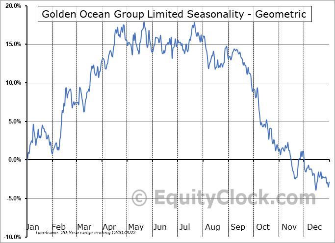 Golden Ocean Group Limited (NASD:GOGL) Seasonality