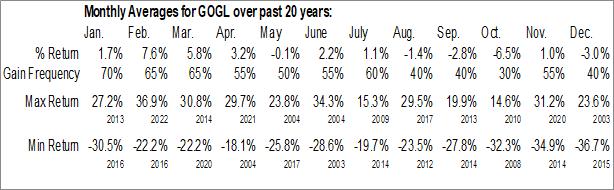 Monthly Seasonal Golden Ocean Group Limited (NASD:GOGL)