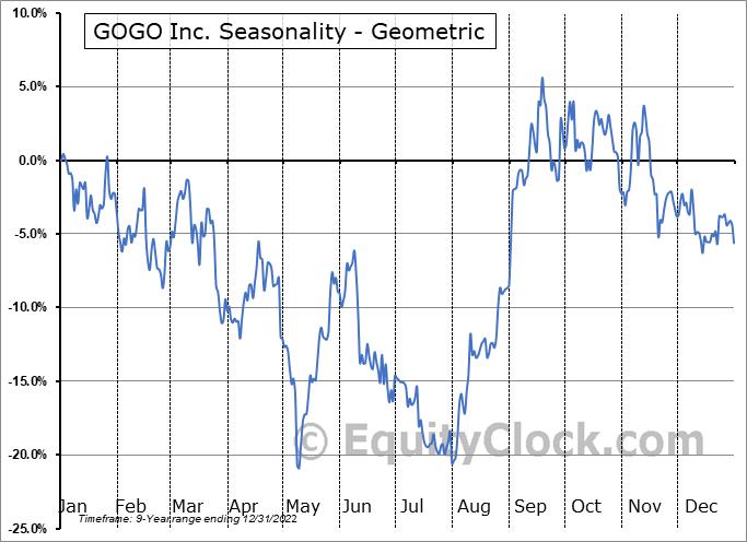 GOGO Inc. (NASD:GOGO) Seasonality