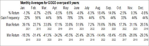 Monthly Seasonal GOGO Inc. (NASD:GOGO)