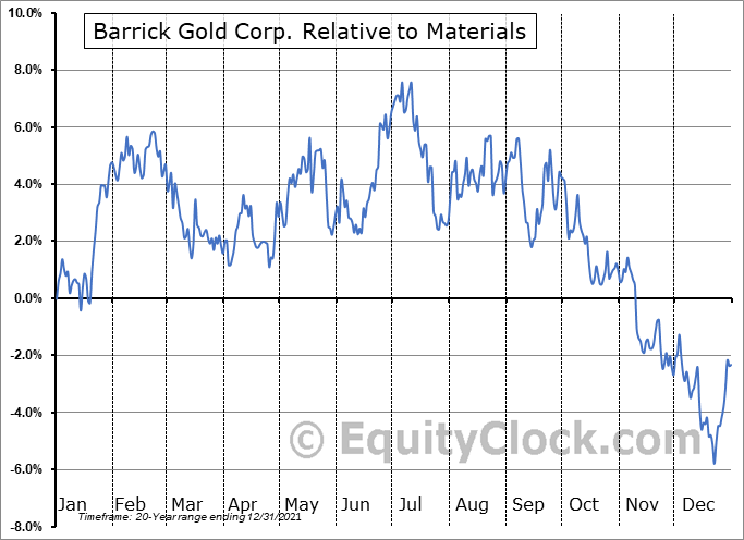 GOLD Relative to the Sector