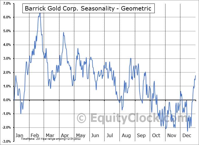 Barrick Gold Corp. (NYSE:GOLD) Seasonality