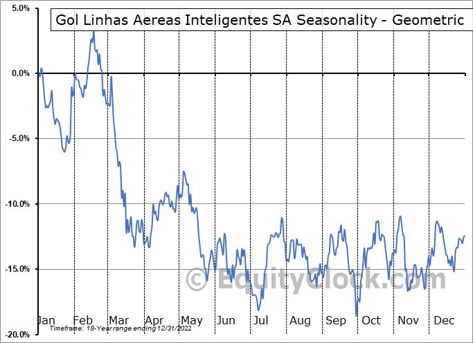 Gol Linhas Aereas Inteligentes SA (NYSE:GOL) Seasonality