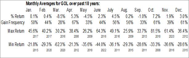 Monthly Seasonal Gol Linhas Aereas Inteligentes SA (NYSE:GOL)