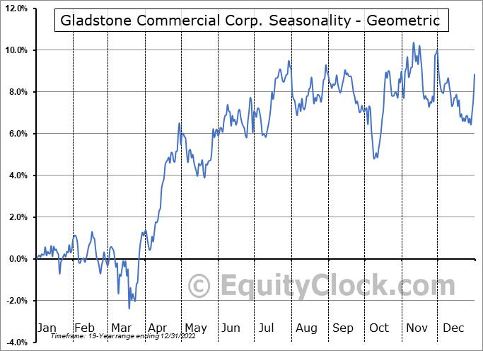 Gladstone Commercial Corp. (NASD:GOOD) Seasonality