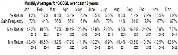 Monthly Seasonal Alphabet Inc. (NASD:GOOGL)