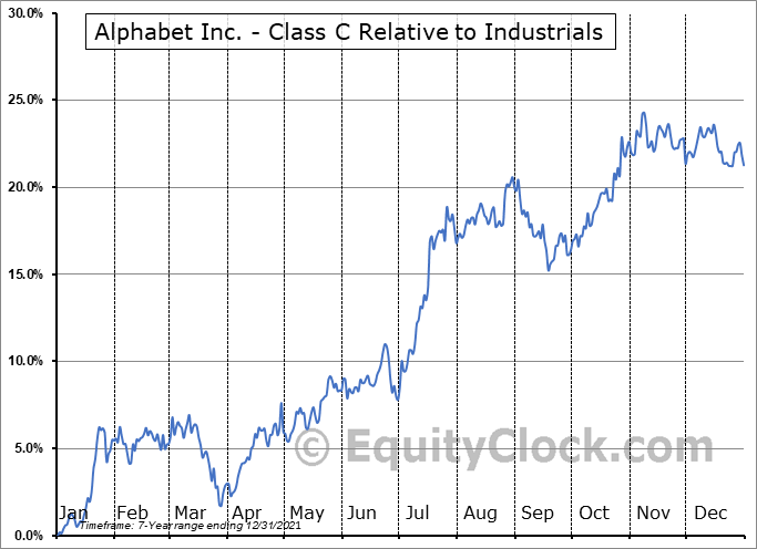 GOOG Relative to the Sector