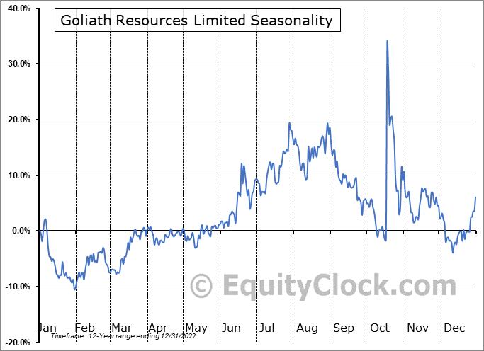 Goliath Resources Limited (TSXV:GOT.V) Seasonality