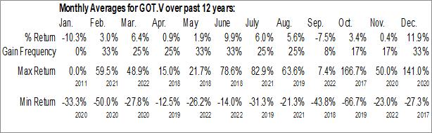 Monthly Seasonal Goliath Resources Limited (TSXV:GOT.V)