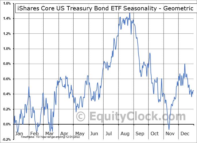iShares Core US Treasury Bond ETF (AMEX:GOVT) Seasonality