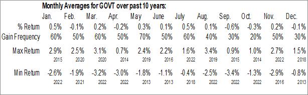 Monthly Seasonal iShares Core US Treasury Bond ETF (AMEX:GOVT)