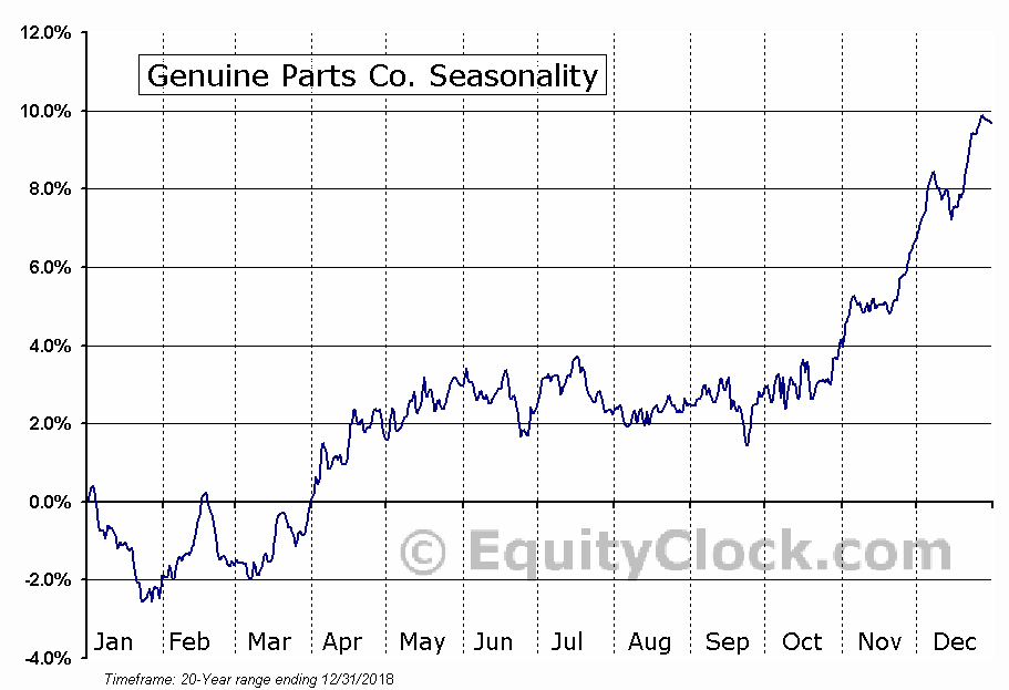Genuine Parts Company  (NYSE:GPC) Seasonal Chart