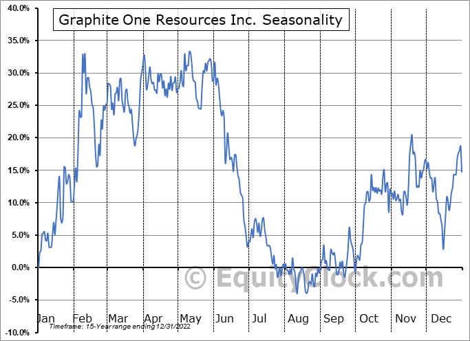 Graphite One Resources Inc. (TSXV:GPH.V) Seasonality