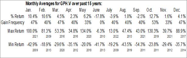 Monthly Seasonal Graphite One Resources Inc. (TSXV:GPH.V)