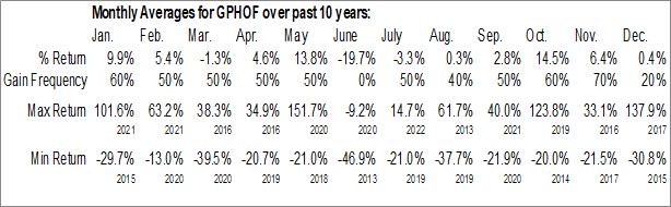 Monthly Seasonal Graphite One Inc. (OTCMKT:GPHOF)