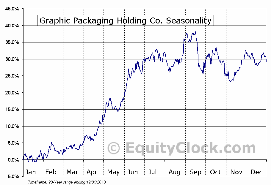 Graphic Packaging Holding Co. (NYSE:GPK) Seasonal Chart