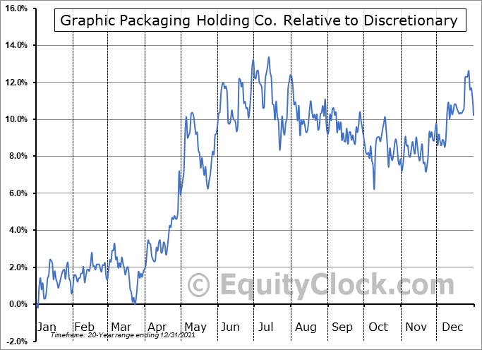 GPK Relative to the Sector