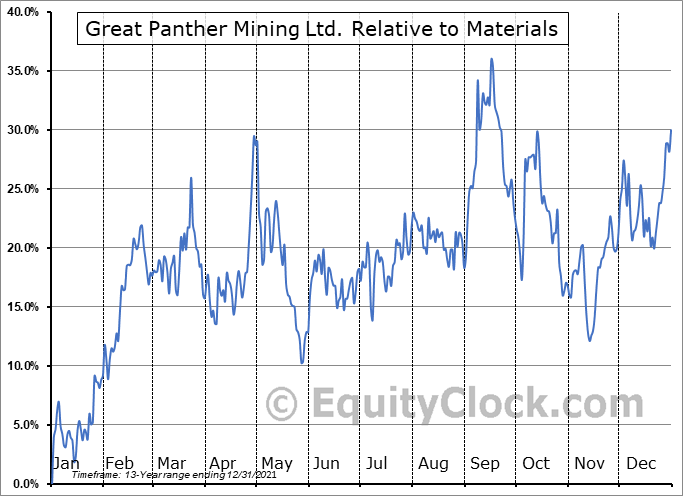 GPL Relative to the Sector