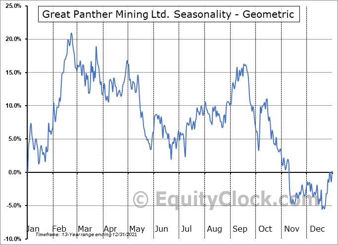 Great Panther Mining Ltd. (AMEX:GPL) Seasonality