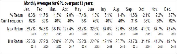 Monthly Seasonal Great Panther Mining Ltd. (AMEX:GPL)