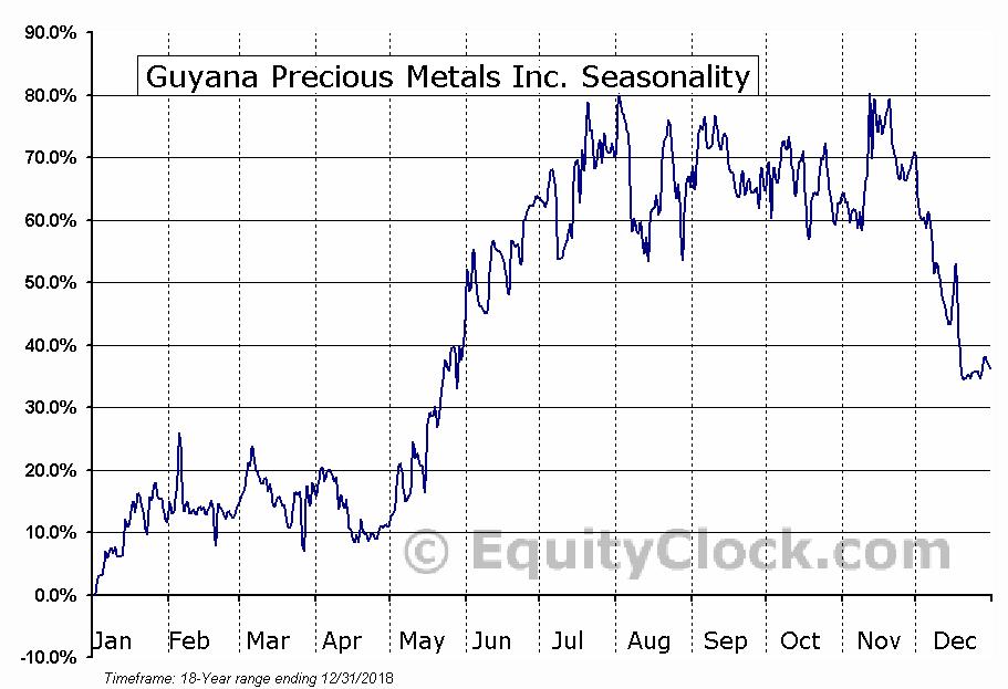 Guyana Precious Metals Inc. (TSXV:GPM.V) Seasonal Chart