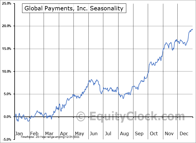 Global Payments, Inc. (NYSE:GPN) Seasonal Chart