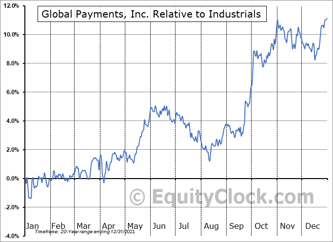 GPN Relative to the Sector
