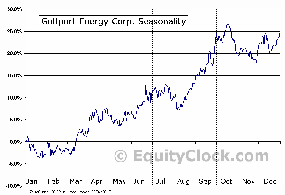Gulfport Energy Corp. (NASD:GPOR) Seasonal Chart