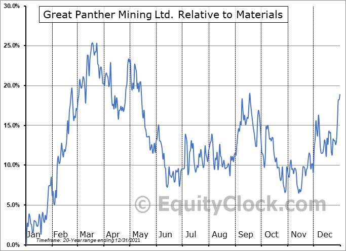 GPR.TO Relative to the Sector