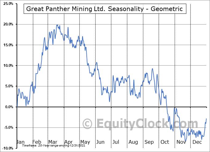 Great Panther Mining Ltd. (TSE:GPR.TO) Seasonality