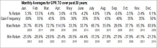 Monthly Seasonal Great Panther Mining Ltd. (TSE:GPR.TO)