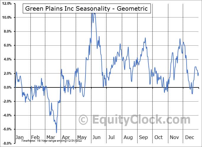 Green Plains Inc (NASD:GPRE) Seasonality