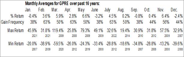 Monthly Seasonal Green Plains Inc (NASD:GPRE)