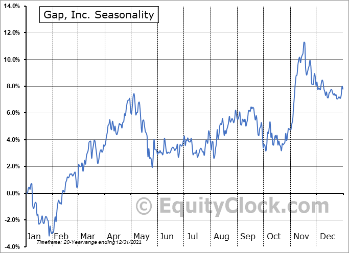 Gap, Inc. (NYSE:GPS) Seasonal Chart