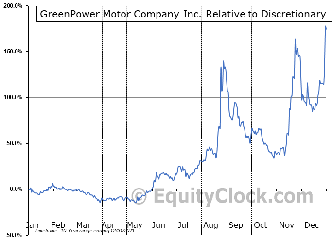 GPV.V Relative to the Sector