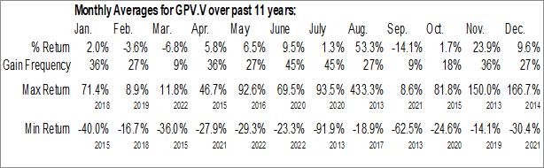 Monthly Seasonal GreenPower Motor Company Inc. (TSXV:GPV.V)